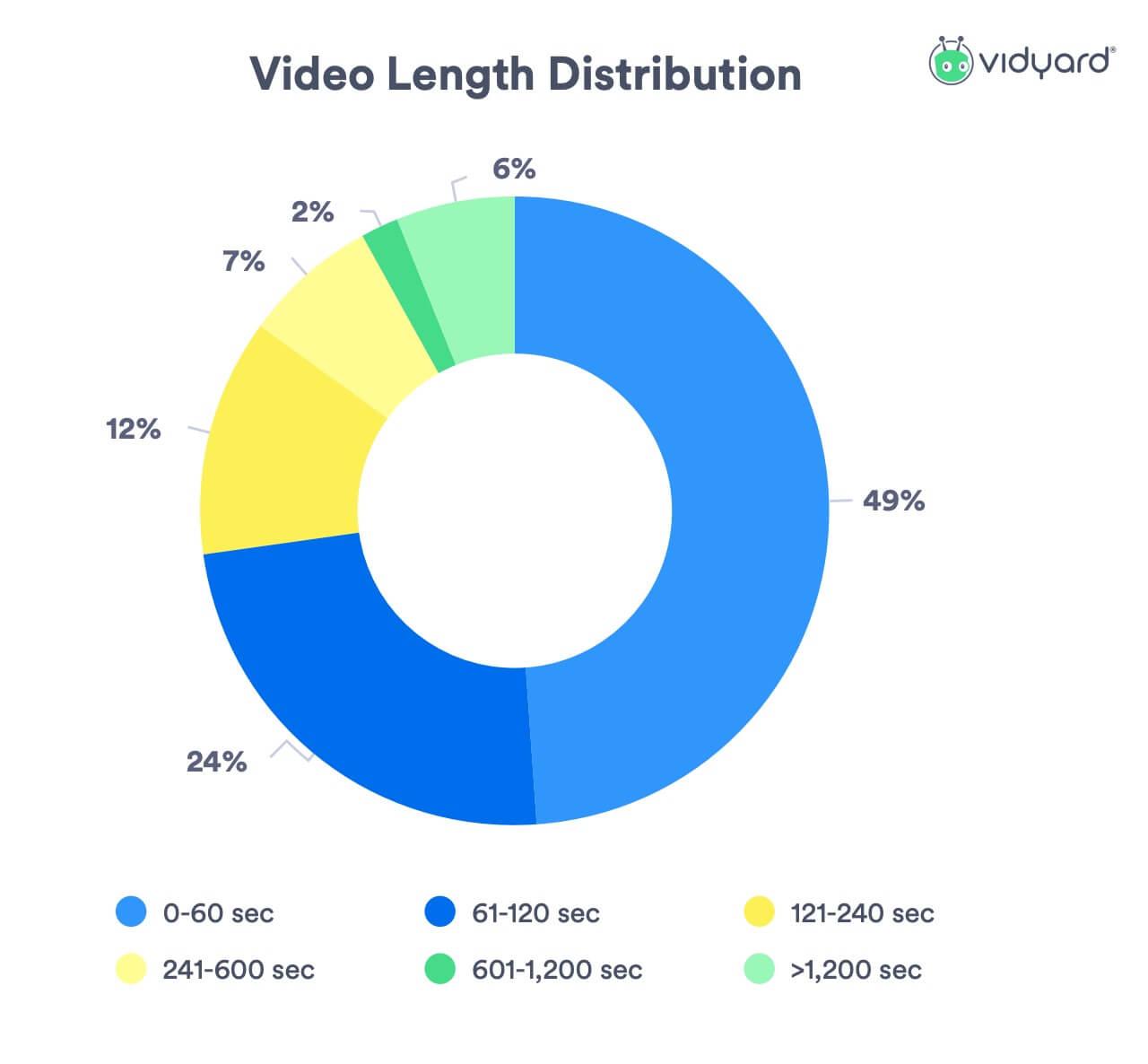 Video prospecting hoe lang moet een video zijn